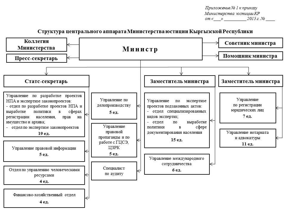 Структура Центрального