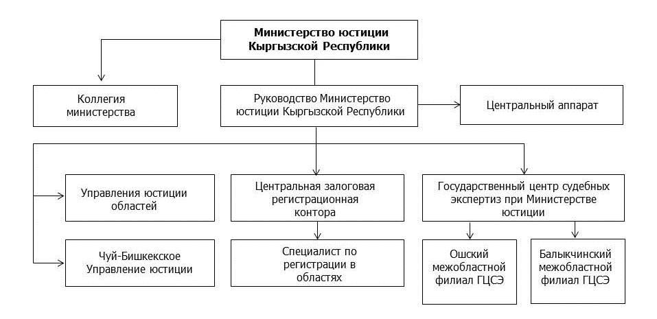 Схема управления Министерства